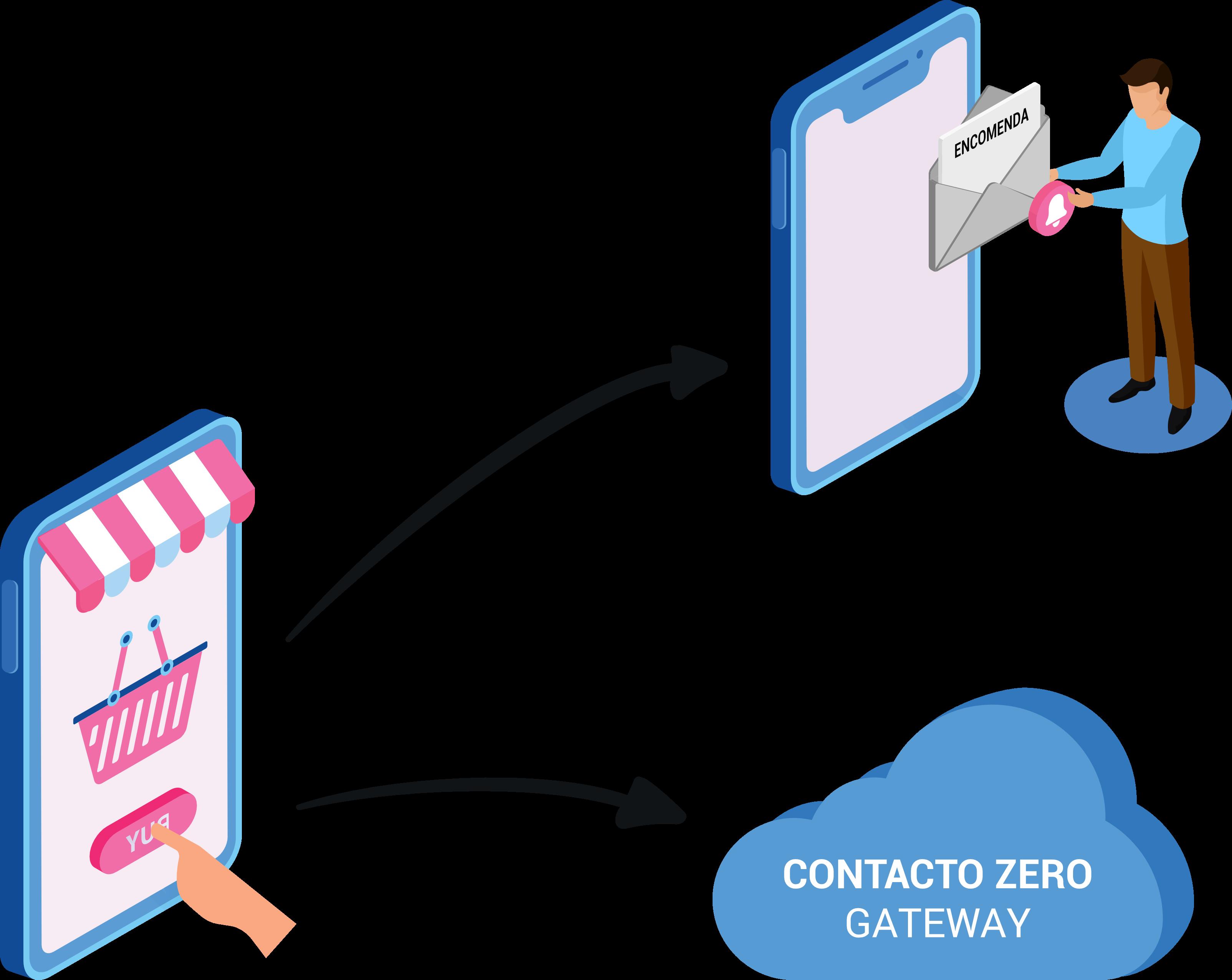 ContactoZero - gateway capa