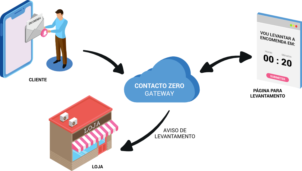 ContactoZero - Gateway aviso de levantamento