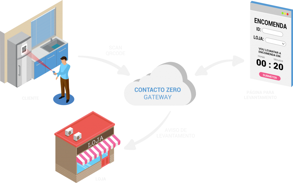 ContactoZero - Gateway qrcode pessoal