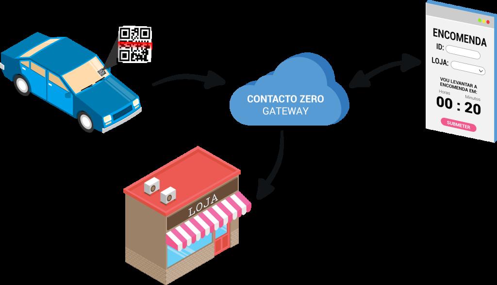 ContactoZero - Gateway qrcode viatura