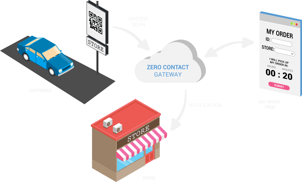 ContactoZero - GATEWAY qrcode in store