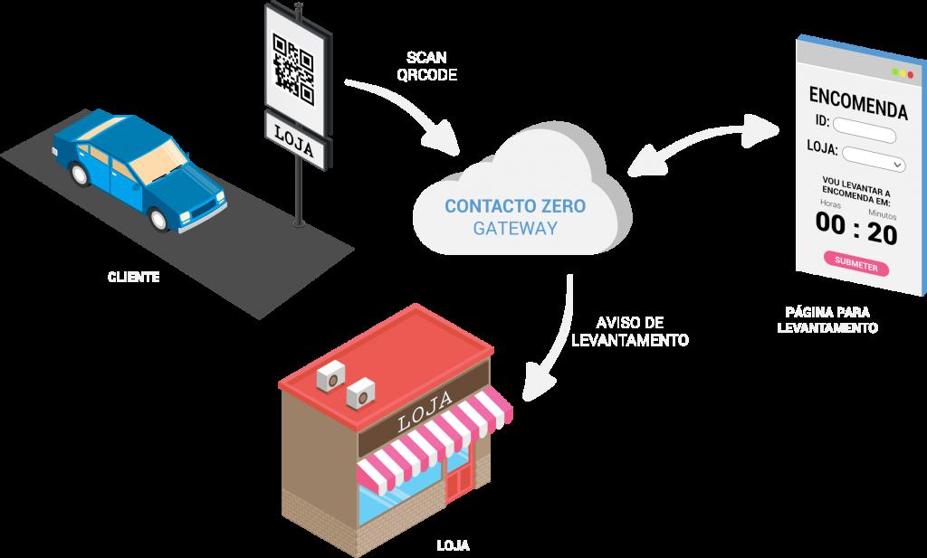 ContactoZero - gateway