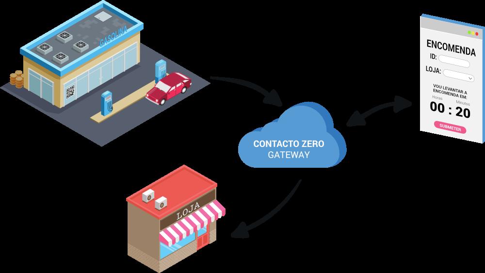 ContactoZero - QRCode loja